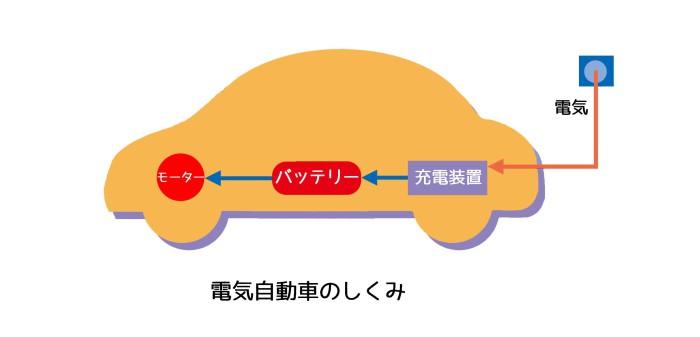 電気自動車のしくみ