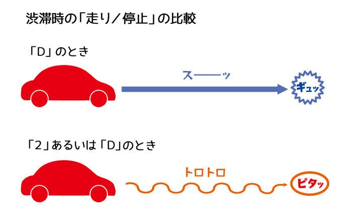 渋滞時比較_図