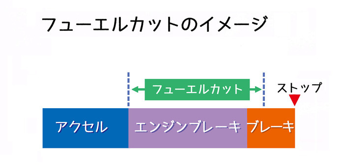 フューエールカット_図