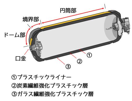 MIRAIの高圧水素タンクの構造