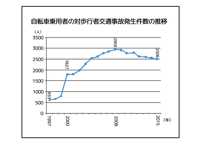 もしも_自転車事故の発生件数推移