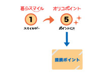 ロータスカード_オリコ_つかう3
