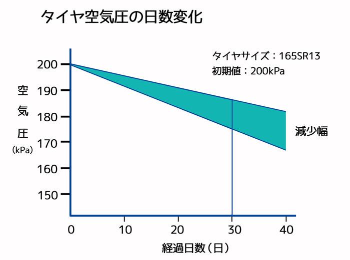 ※出典:一般社団法人日本自動車タイヤ協会資料