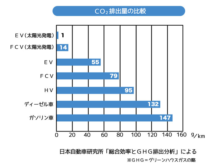 CO2排出量の比較_web