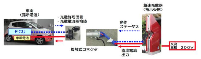 ECUと連動して充電を行うCHAdeMO方式の急速充電器