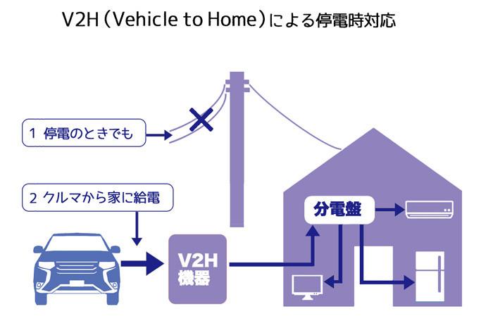 V2Hによる停電時対応web