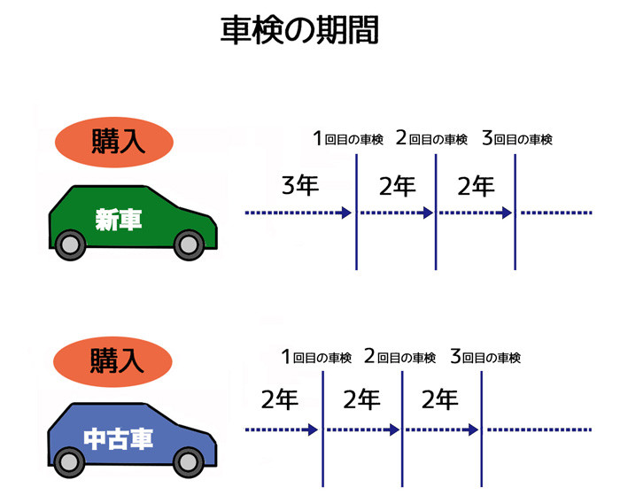 車検の期間web