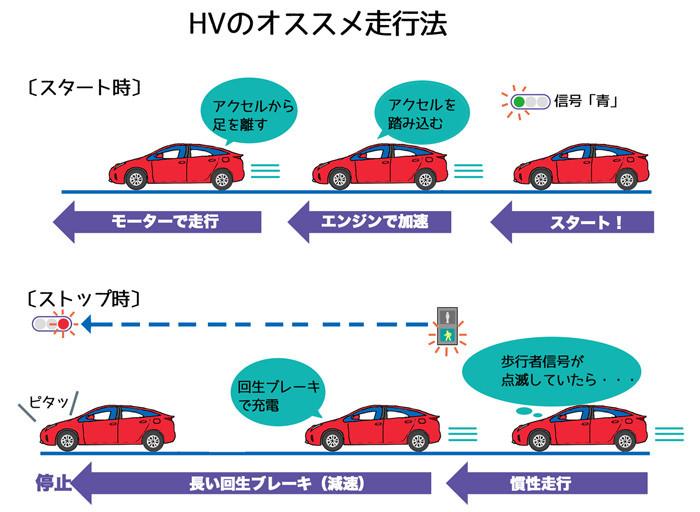HVのオススメ走行法web