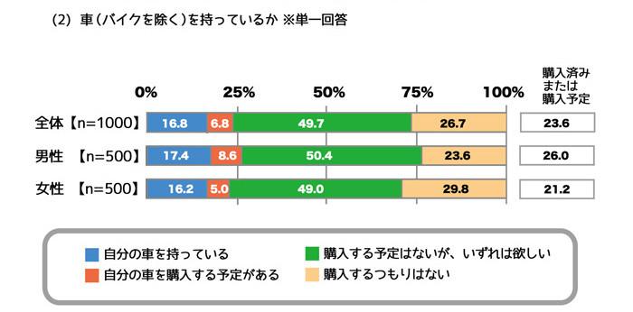 新成人と車_グラフ2web