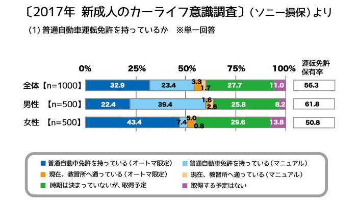 新成人と車_グラフ1web