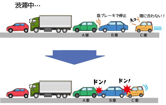 渋滞玉突き事故web