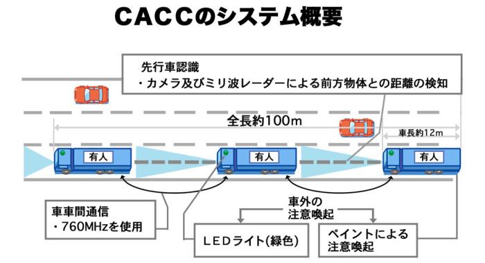CACCのシステム概要web