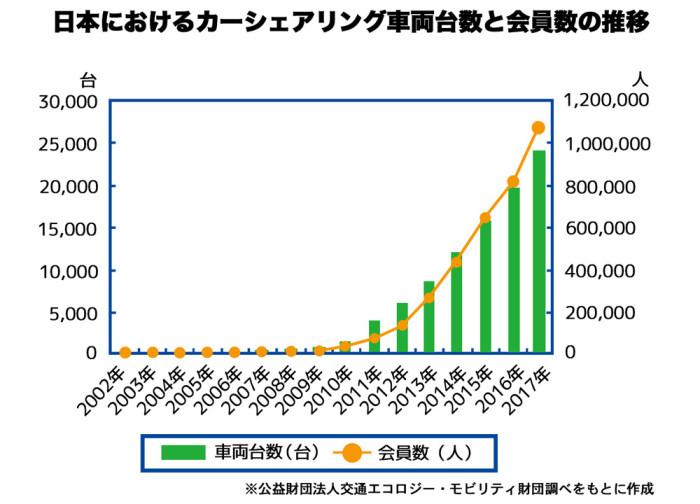 日本におけるカーシェアリング_台数と会員数_web