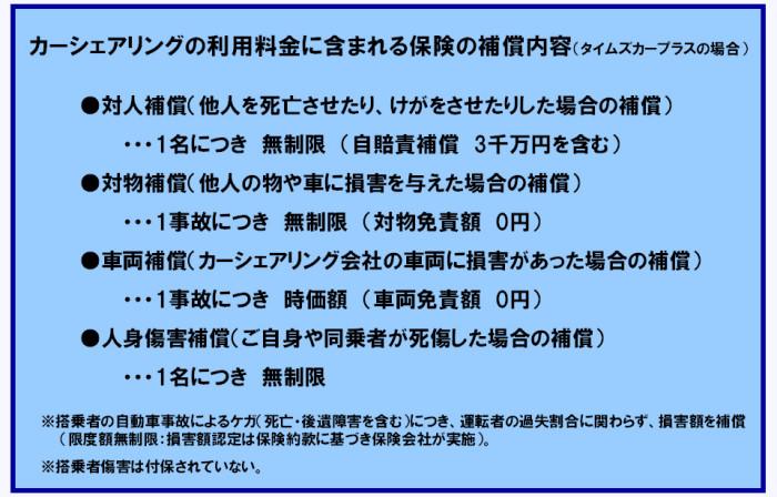 カーシェアリング_保険_補償