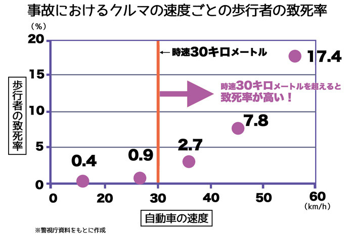 事故におけるクルマの速度ごとの歩行者の致死率web