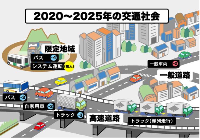 2020~2025の交通社会_改訂_web