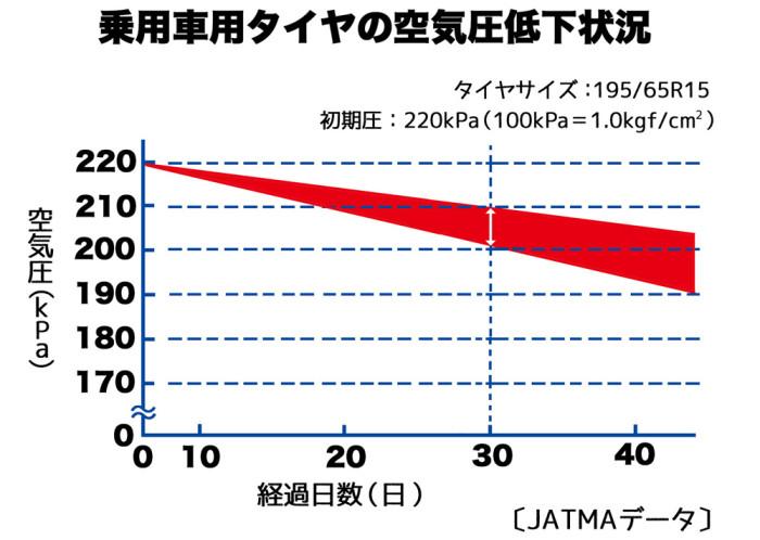 タイアの空気圧低下状況web