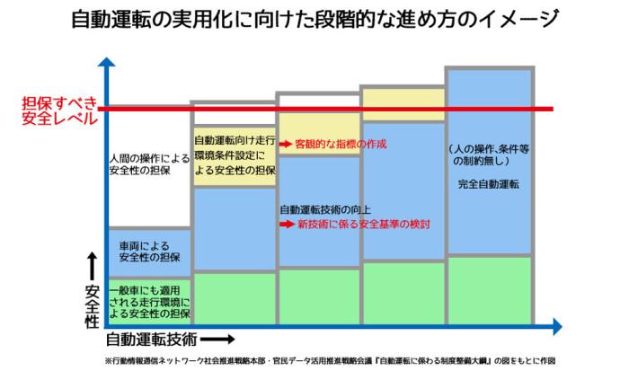 自動運転の実用化に向けた段階的な進め方のイメージweb