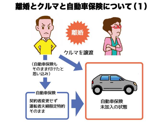 離婚とクルマと自動車保険について(1)web