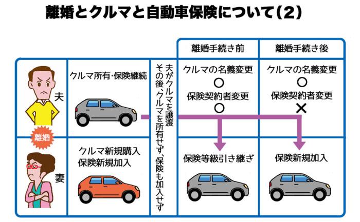 離婚とクルマと自動車保険について(2)web