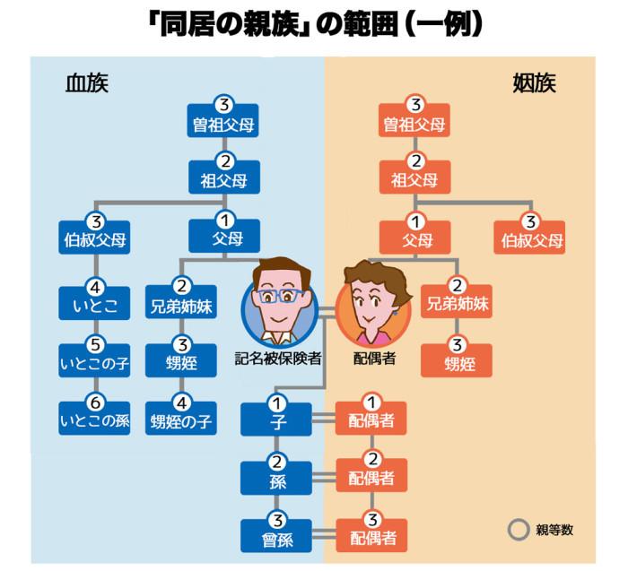 同居の親族の範囲web