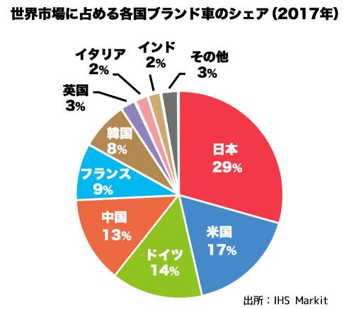 世界市場に占める各国車比率web