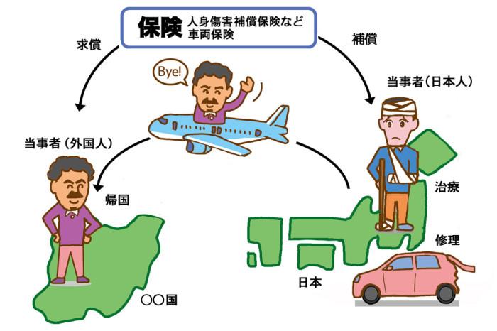 外国人との事故_保険で補償web