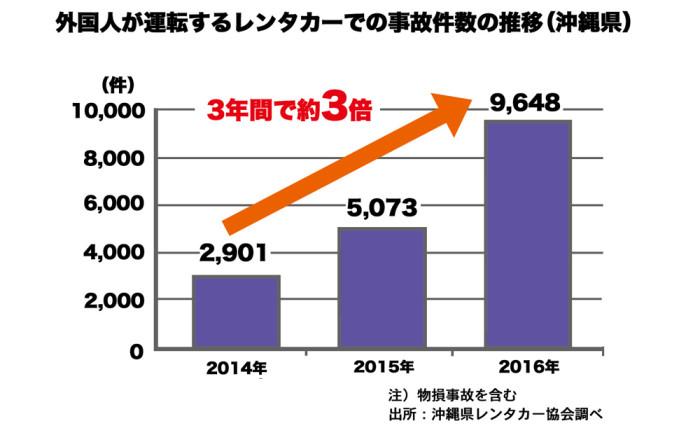 外国人のレンタカー事故_沖縄web