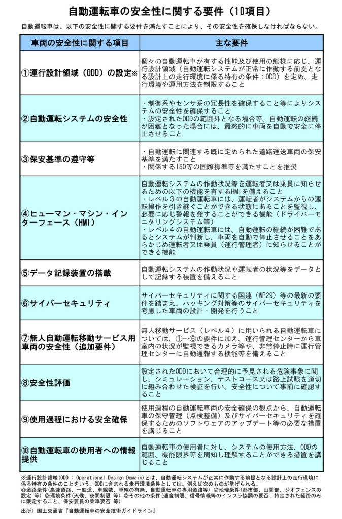 自動運転車の安全性に関する要件(表)web