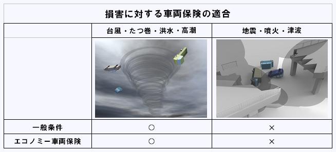 車両保険_台風と地震