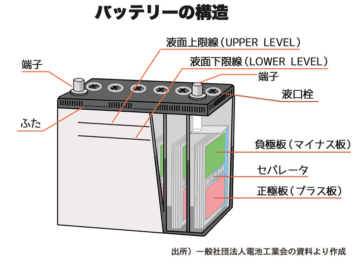 バッテリーの構造web