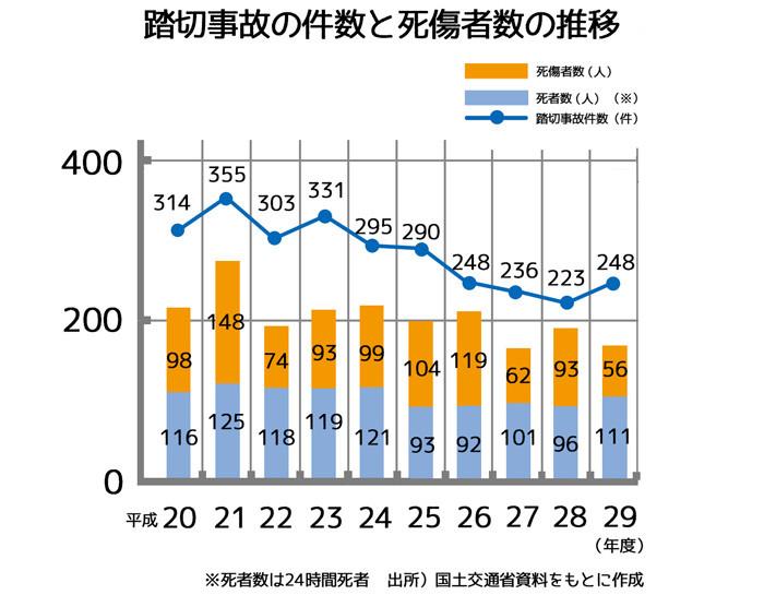 踏切事故の件数_グラフweb