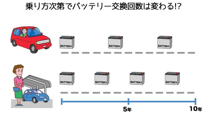バッテリー交換回数web
