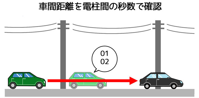 車間距離計測_電柱間の秒数web
