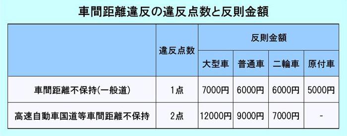 車間距離不保持の違反点数・反則金額_2