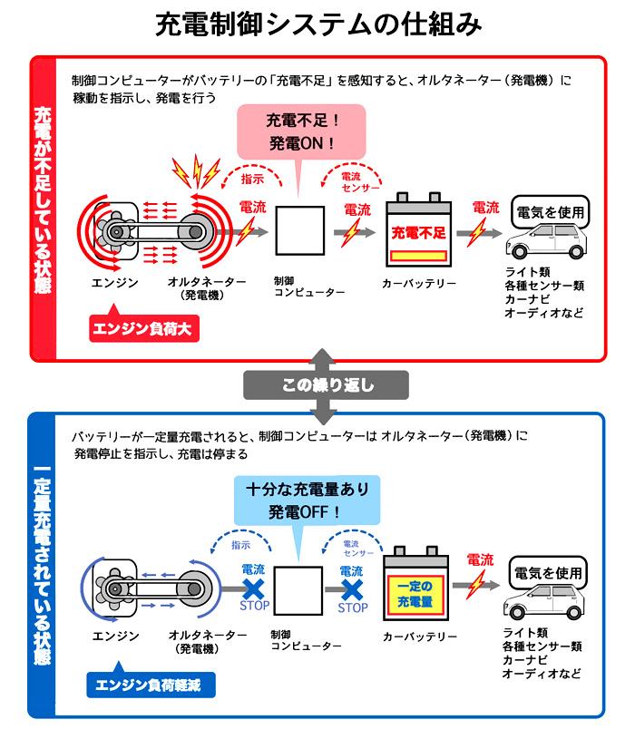充電制御システムの仕組みweb