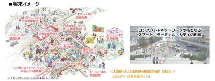 大宮駅・さいたま新都心駅周辺地区将来イメージ